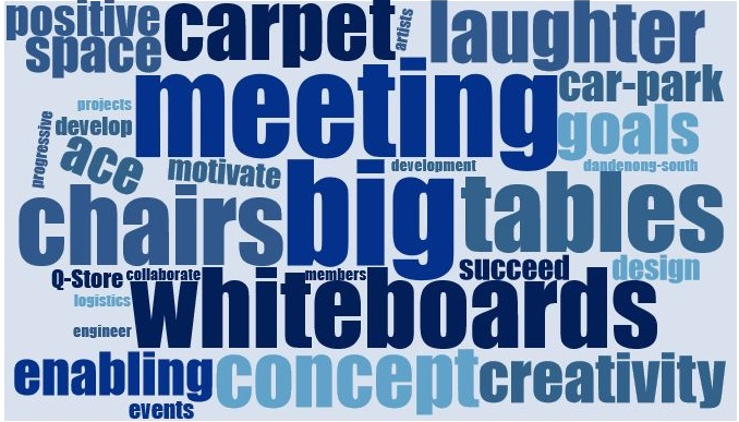 Meeting space wordcloud